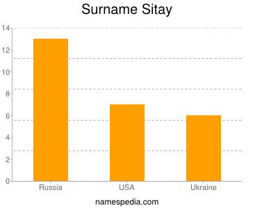 Surname Sitay