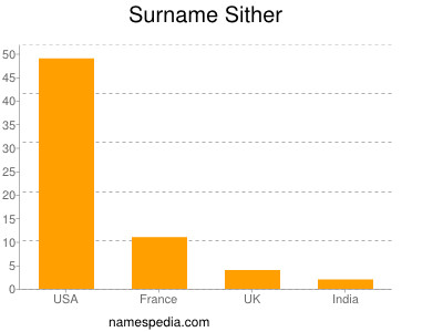 Surname Sither