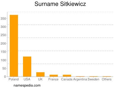 Surname Sitkiewicz