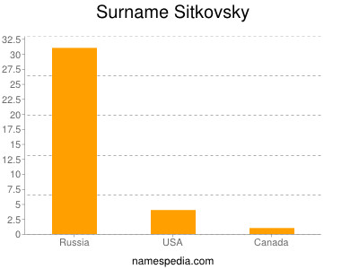 Surname Sitkovsky