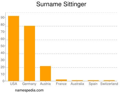 Surname Sittinger