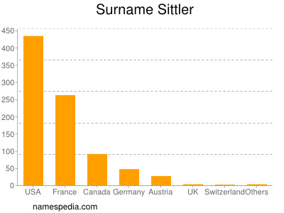 Surname Sittler