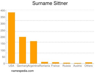 Surname Sittner