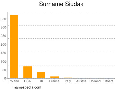 Surname Siudak