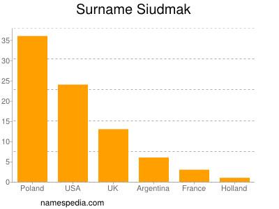 Surname Siudmak