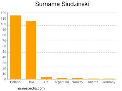 Surname Siudzinski