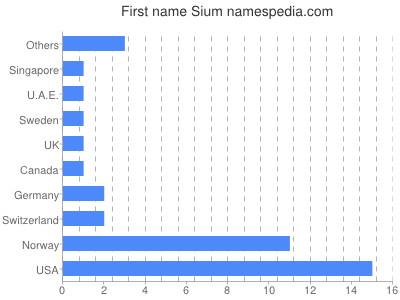 Given name Sium