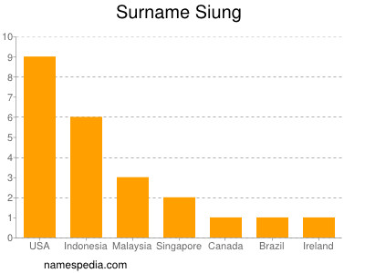 Surname Siung