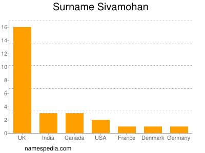 Surname Sivamohan