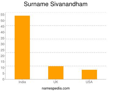 Surname Sivanandham