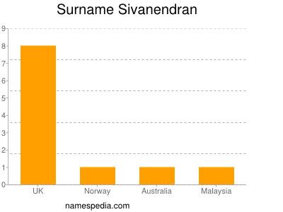 Surname Sivanendran