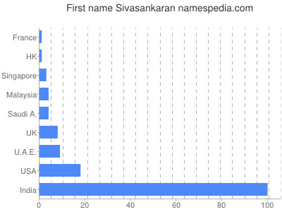 Given name Sivasankaran
