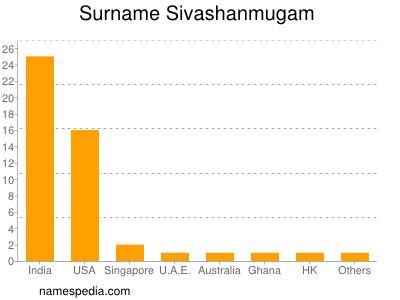 Surname Sivashanmugam