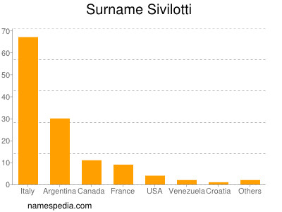 Surname Sivilotti