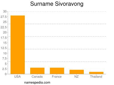 Surname Sivoravong