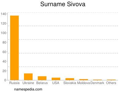 Surname Sivova
