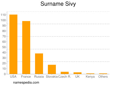 Surname Sivy