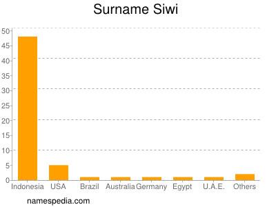 Surname Siwi