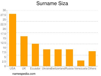 Surname Siza