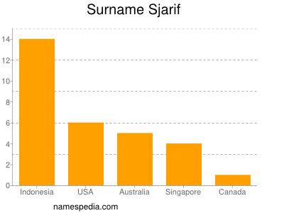 Surname Sjarif