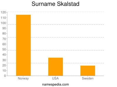 Surname Skalstad