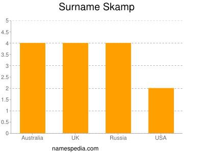 Surname Skamp
