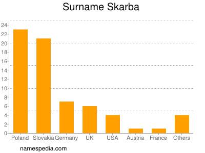 Surname Skarba