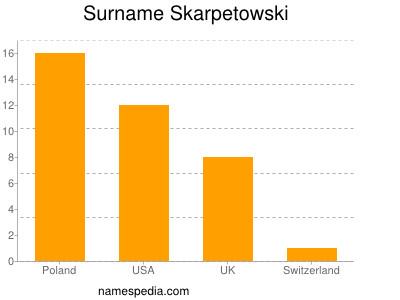 Surname Skarpetowski