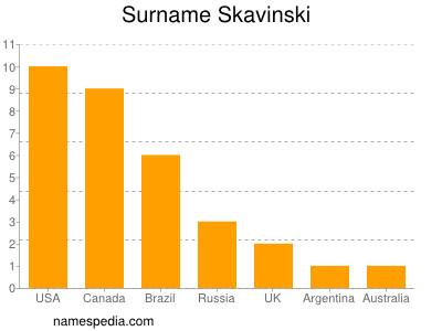 Surname Skavinski
