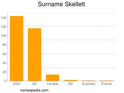 Surname Skellett
