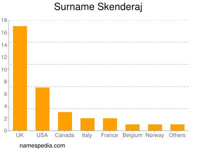 Surname Skenderaj