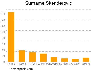 Surname Skenderovic