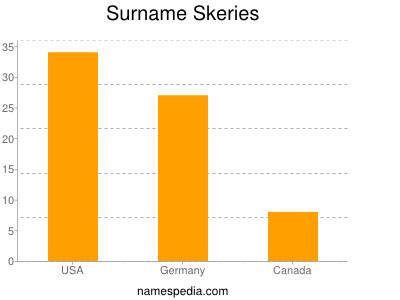 Surname Skeries