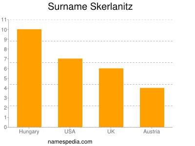 Surname Skerlanitz