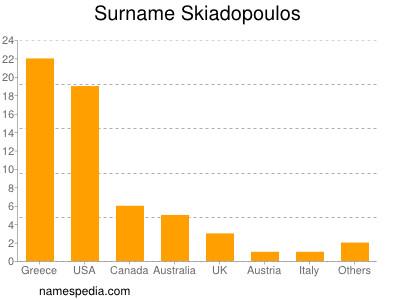 Surname Skiadopoulos