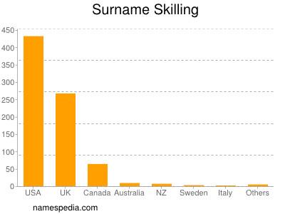 Surname Skilling