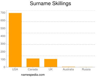 Surname Skillings