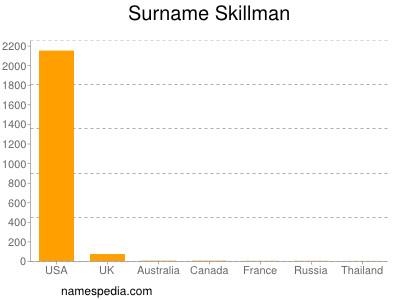 Surname Skillman