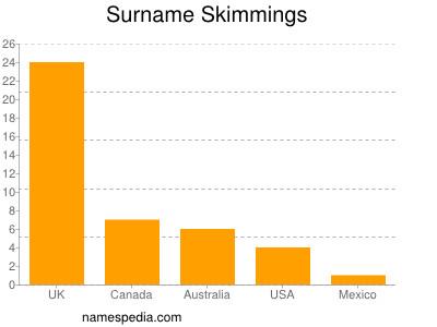 Surname Skimmings