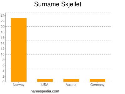 Surname Skjellet