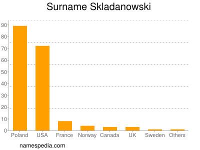 Surname Skladanowski