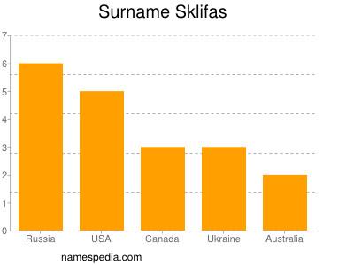 Surname Sklifas