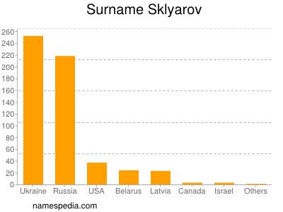 Surname Sklyarov