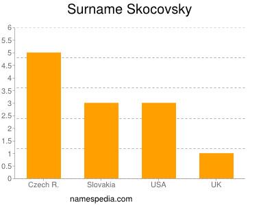 Surname Skocovsky