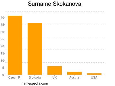Surname Skokanova