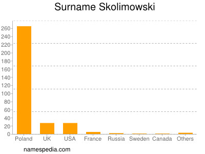 Surname Skolimowski