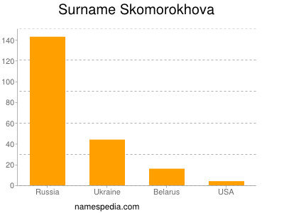 Surname Skomorokhova