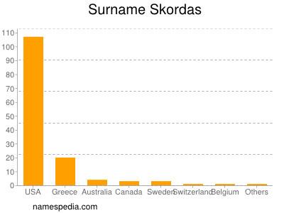 Surname Skordas