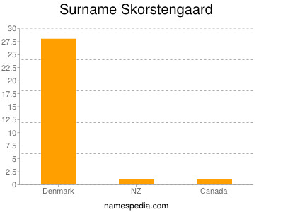 Surname Skorstengaard
