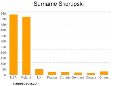 Surname Skorupski
